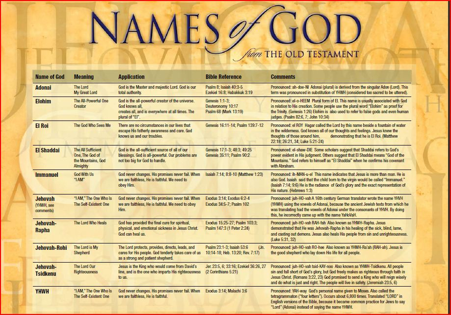 The Names Of God Inspirational Christian Blogs